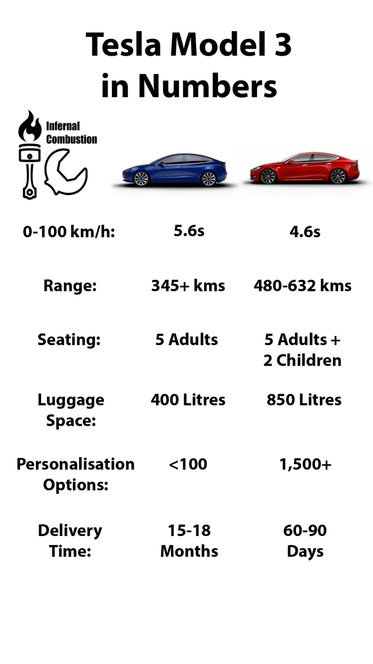 Tesla Model 3 in Numbers